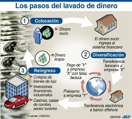 20110505235750-lavado-de-dinero.jpg