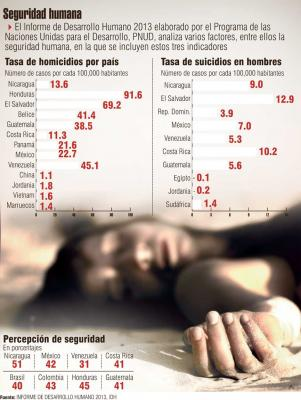Nicaragua segundo con menos homicidios en Centroamérica, según PNUD