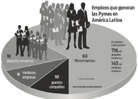 OIT y Cepal alertan sobre situación laboral de América Latina en 2014